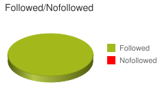 Followed vs Nofollowed Backlink Statistics