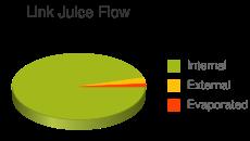 Link Juice Flow