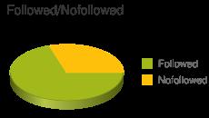 Followed vs Nofollowed Links