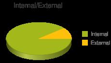 Internal vs External Links