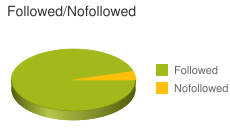 Followed vs Nofollowed Links