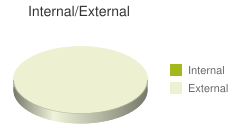 Internal vs External Backlink