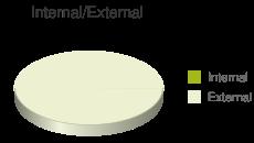 Internal vs External Backlink