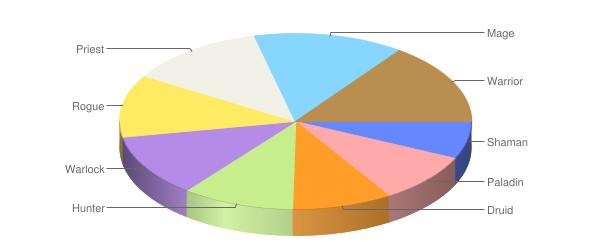 Diagramm Klassenverteilung auf Level 70