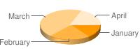 Google Chart APIで生成した円グラフの例