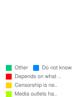 How do you feel about censorship in the media (e.g. movies, TV, music, video games)? - Stats Chart