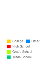 What is your highest level of studies completed? - Stats Chart