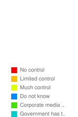 How much control does the government have over the media? - Stats Chart