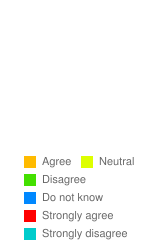 Do you agree that the government must censor itself in the time of war? - Stats Chart