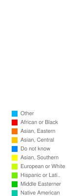 Ethnicity/race?      - Stats Chart