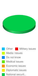 What do you feel the main topics the government is censoring from its Public? - Stats Chart