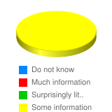 How much information does the government have that it does not allow the public to see?  - Stats Chart