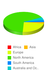 What part of the world are you from? - Stats Chart