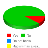Racism will end in your lifetime. - Stats Chart