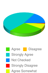 There are people in the United States that are discriminated against because of race. - Stats Chart