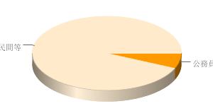 公務員の人数