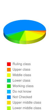 What was your family`s social class when you were a child? - Stats Chart