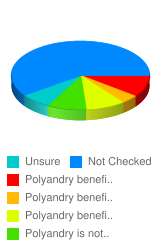 Does polyandry benefit the wife more than the husbands or the husbands more than the wives?   - Stats Chart