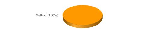 greenness chart