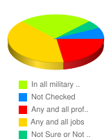 Qualified women and men can participate together in the following. - Stats Chart