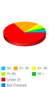 What age range are you in? - Stats Chart