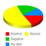 What is your general attitude toward North Korean people? - Stats Chart