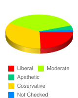 What are your political views? - Stats Chart