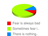 "Do you think there are ""good"" fears and ""bad"" fears? - Stats Chart"