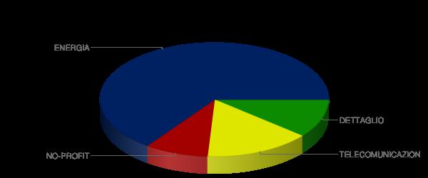 Client Industry Portfolio