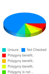 Does polygny benefit the husband more than the wives, or the wives more than the husband? - Stats Chart