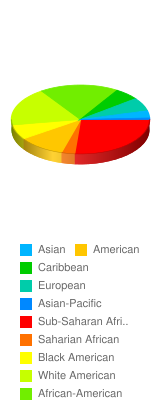 Which ethnicity do you consider yourself? - Stats Chart