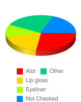 How much makeup do you wear? - Stats Chart