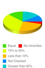 Is the community you live in diverse? - Stats Chart