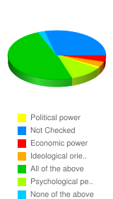 Racism is mainly a factor of:  - Stats Chart