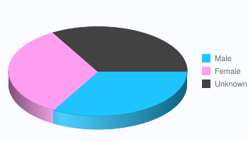 Player Gender Statistics