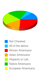 To you, American women of color include the following group(s). - Stats Chart