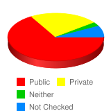 In your years of elementary school, were you enrolled in public or private school? - Stats Chart