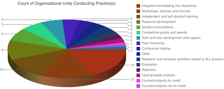 Count of Organisational Units Conducting Practice(s) 3D Pie chart