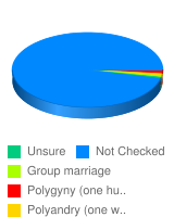 "If you answered ""yes"" to the previous question, which form of polygamy should the United States gove - Stats Chart"