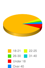 How old are you? - Stats Chart
