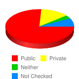 In your years of high school, were you enrolled in public or private school? - Stats Chart