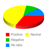 What is your general attitude toward Canadian government? - Stats Chart