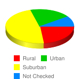 How would you describe the town you grew up in? - Stats Chart