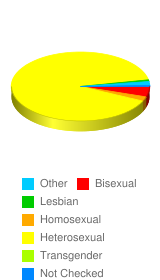 What is your sexual preference? - Stats Chart