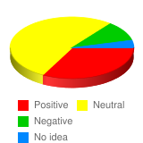 What is your general attitude toward Russian people? - Stats Chart