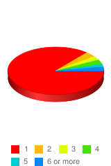 How many people do you financially support? - Stats Chart