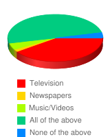 What form of media has the greatest influence on how we perceive different races? - Stats Chart