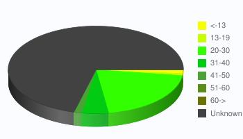 Player Age Statistics