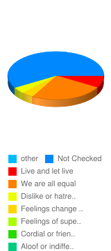 What are your feelings toward people of other races? - Stats Chart