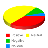 What is your general attitude toward Chinese people? - Stats Chart